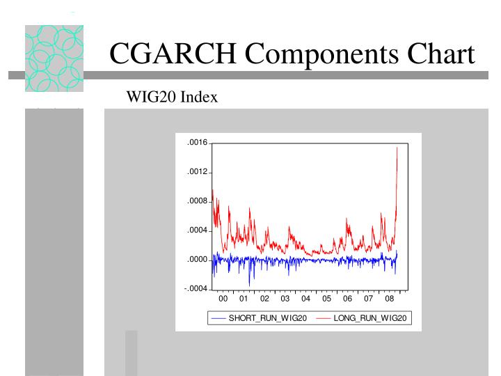CGARCH Components Chart