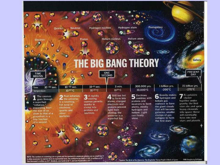 Il Big Bang