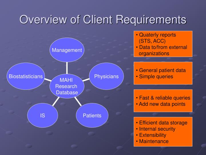 Overview of client requirements