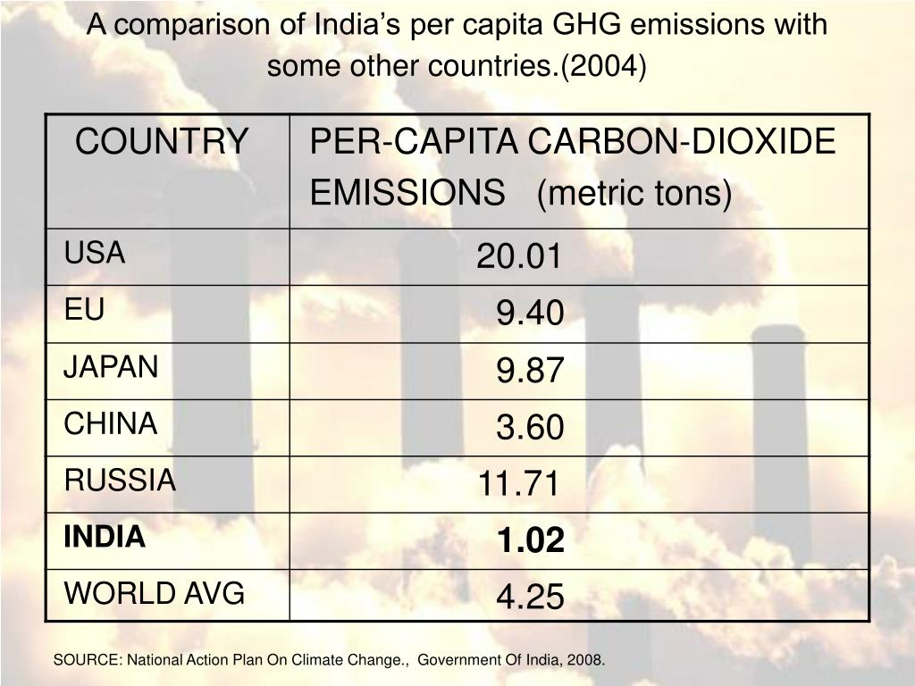 A comparison of India's per capita GHG emissions with some other countries.(2004)