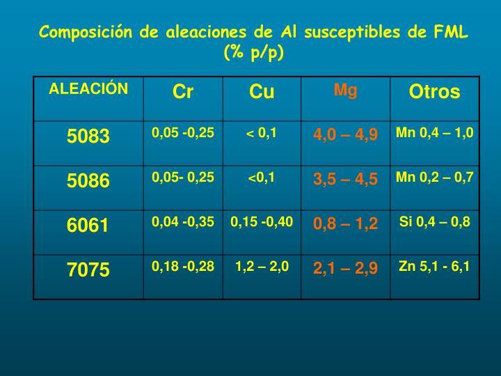 Composición de aleaciones de Al susceptibles de FML (% p/p)