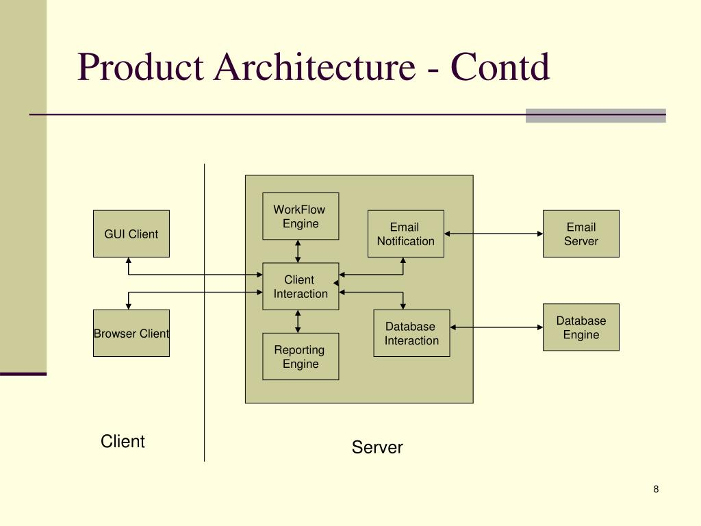 Product Architecture - Contd