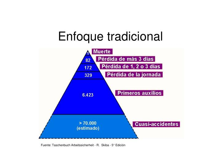 Enfoque tradicional