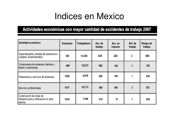 Indices en Mexico