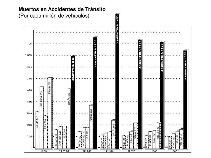 Muertos en Accidentes de Tránsito