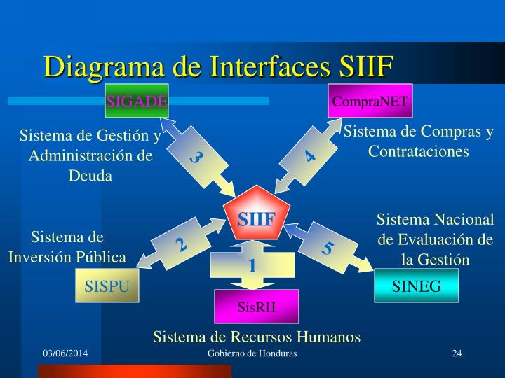 Diagrama de Interfaces SIIF