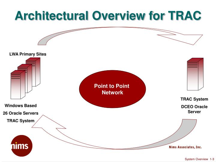 Architectural overview for trac l.jpg