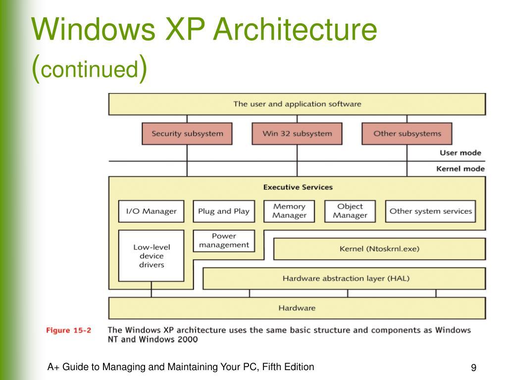 Windows XP Architecture (