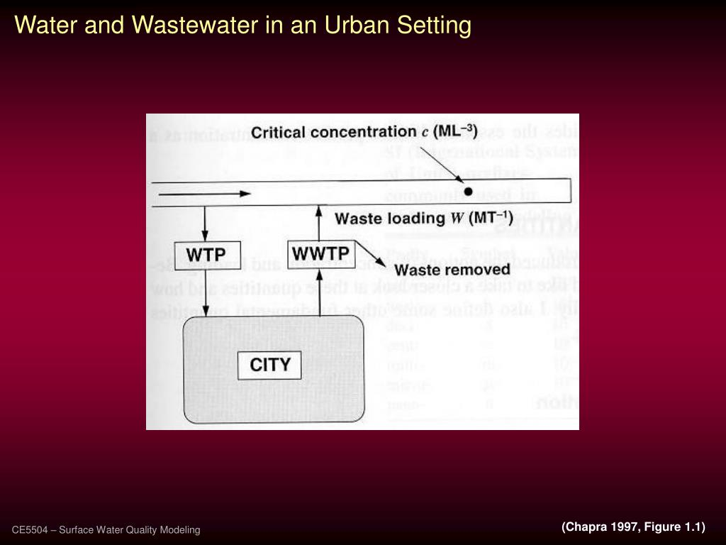 Water and Wastewater in an Urban Setting
