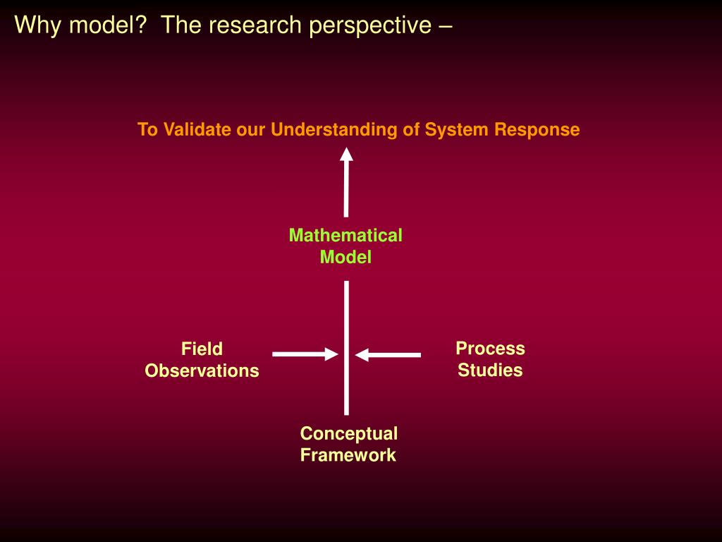 To Validate our Understanding of System Response