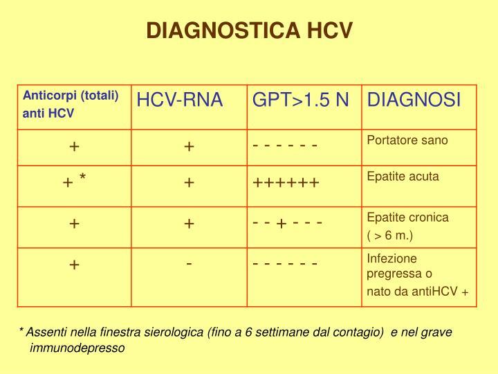 Ppt epatite infettiva virus epatotropi maggiori a b c d e danno quasi esclusivamente - Periodo finestra hcv ...
