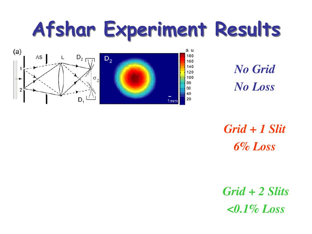 Afshar Experiment Results