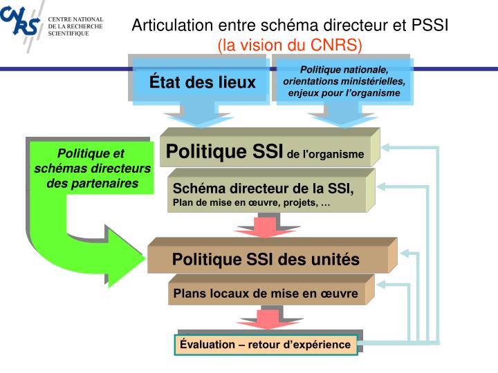 Politique nationale, orientations ministérielles, enjeux pour l'organisme