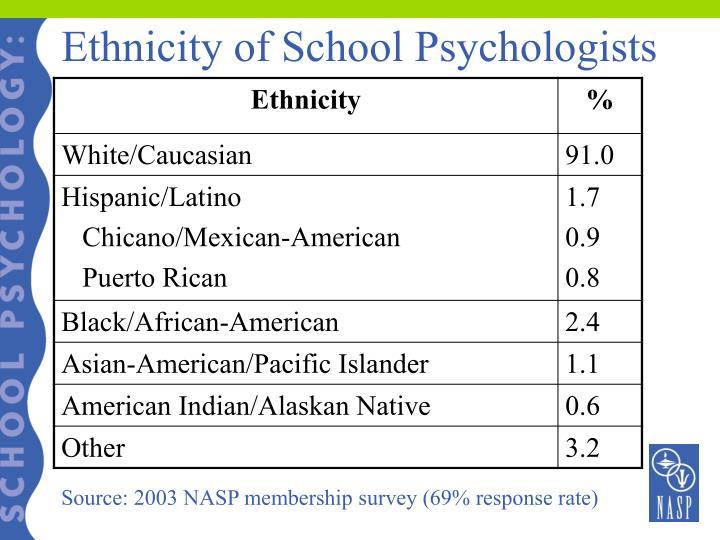 Ethnicity of School Psychologists