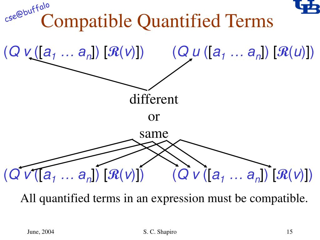 Compatible Quantified Terms