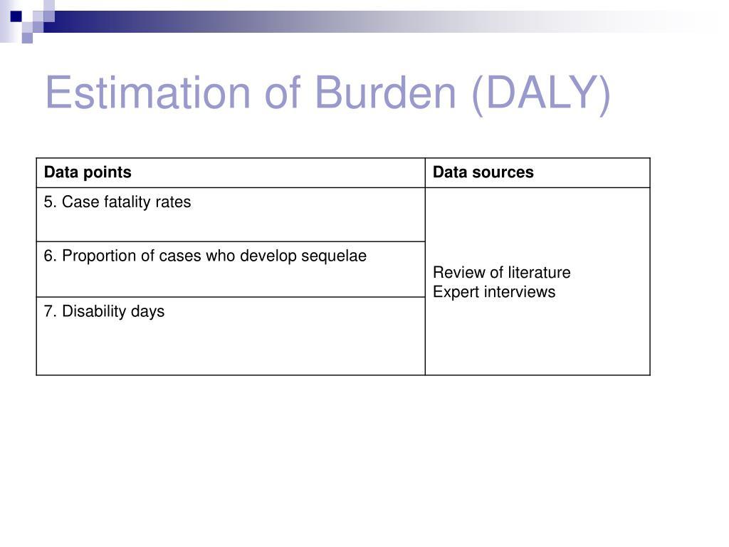 Estimation of Burden (DALY)