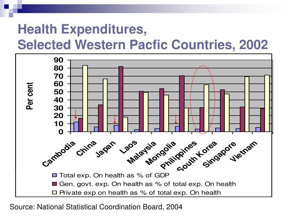 Health Expenditures,