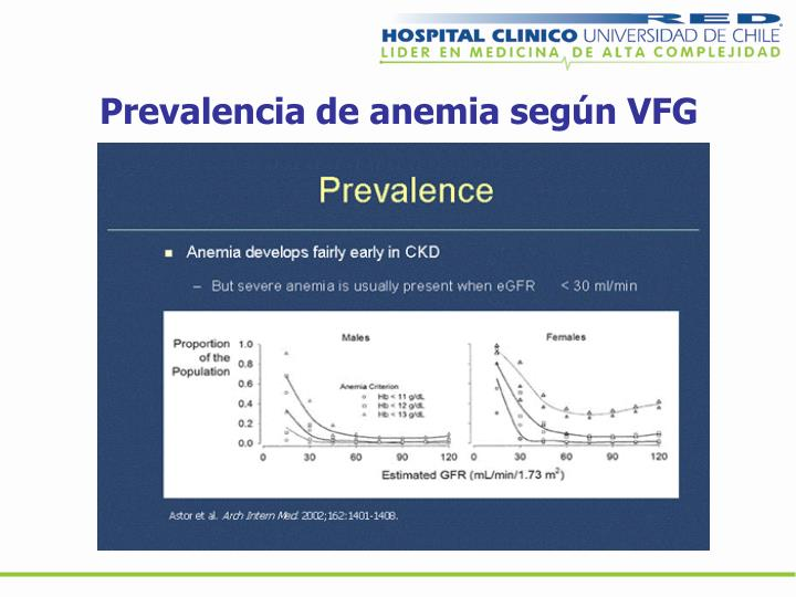 Prevalencia de anemia según VFG
