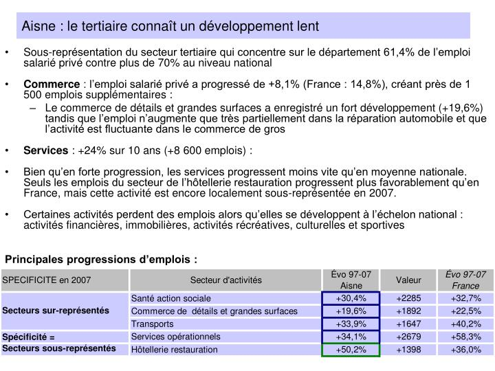 Aisne : le tertiaire connaît un développement lent