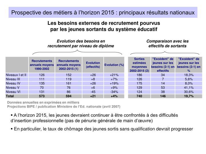 Prospective des métiers à l'horizon 2015 : principaux résultats nationaux