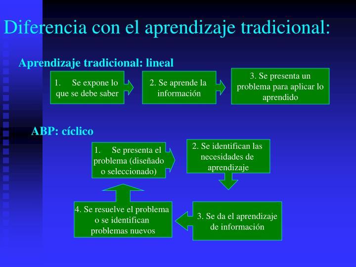 Diferencia con el aprendizaje tradicional: