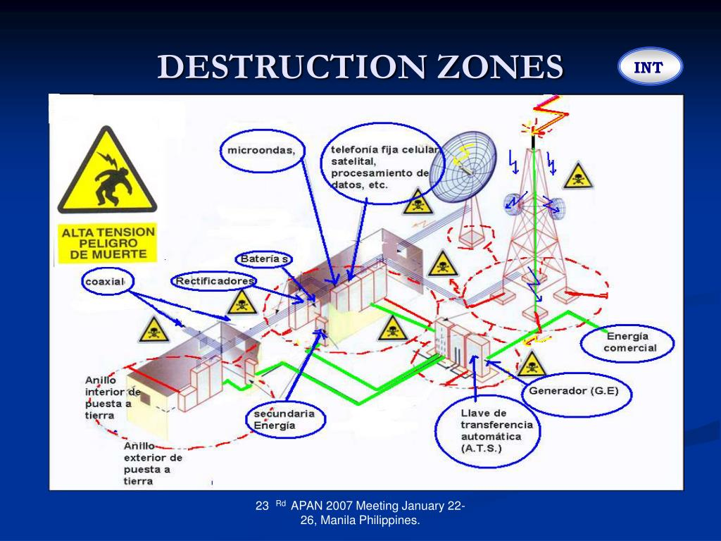 DESTRUCTION ZONES