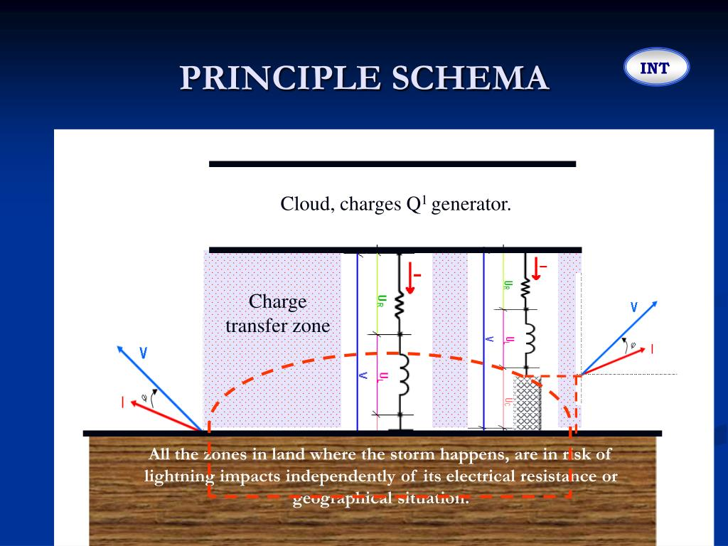 PRINCIPLE SCHEMA