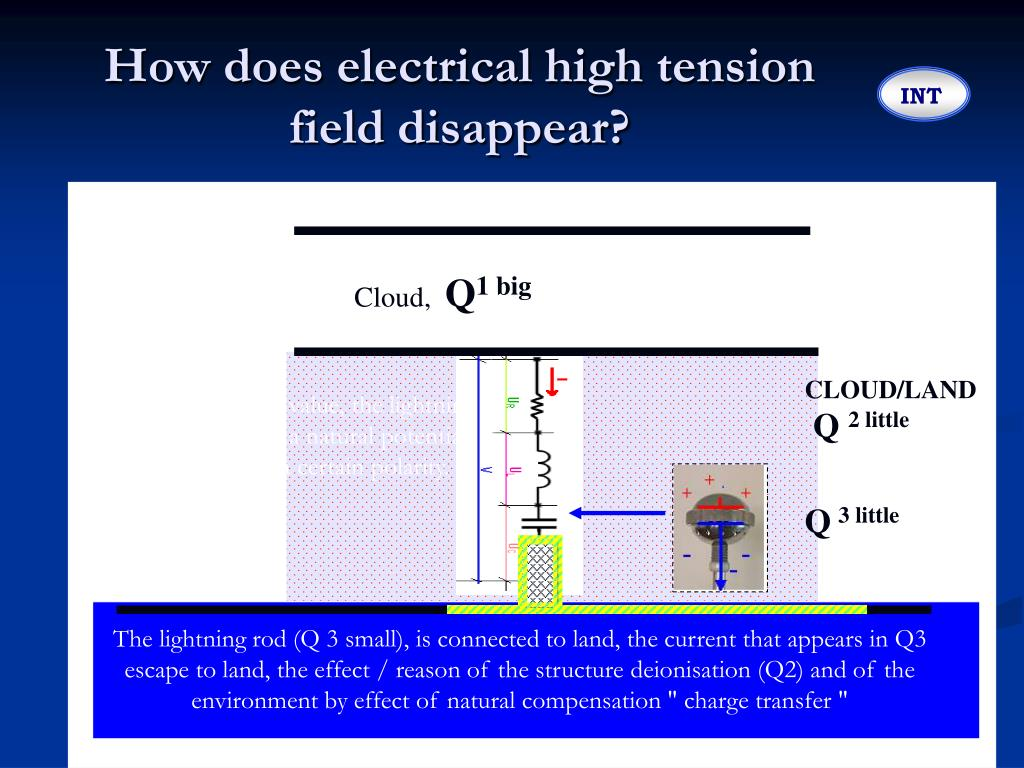 How does electrical high tension field disappear?
