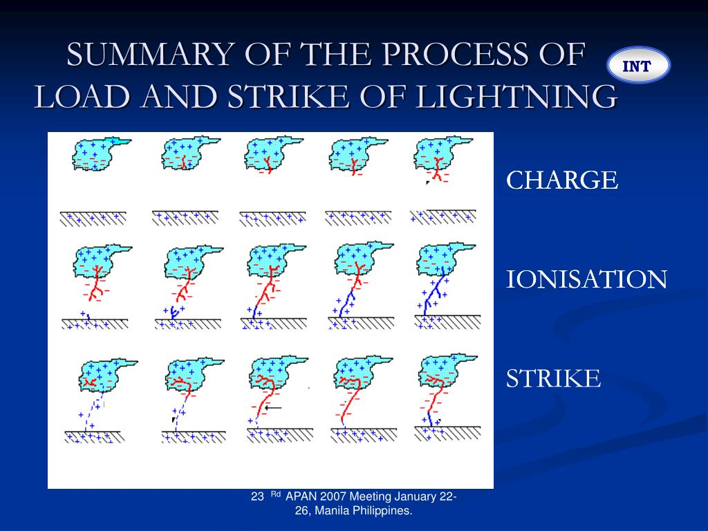 SUMMARY OF THE PROCESS OF LOAD AND STRIKE OF LIGHTNING