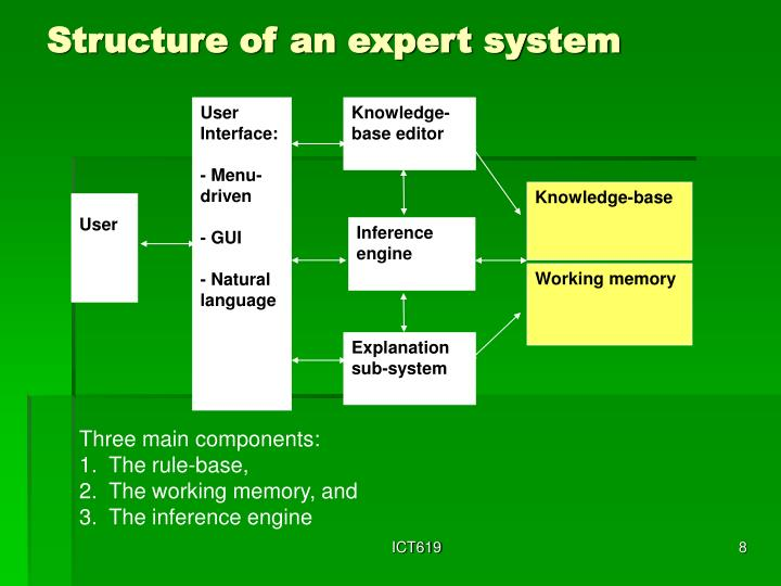 Structure of an expert system