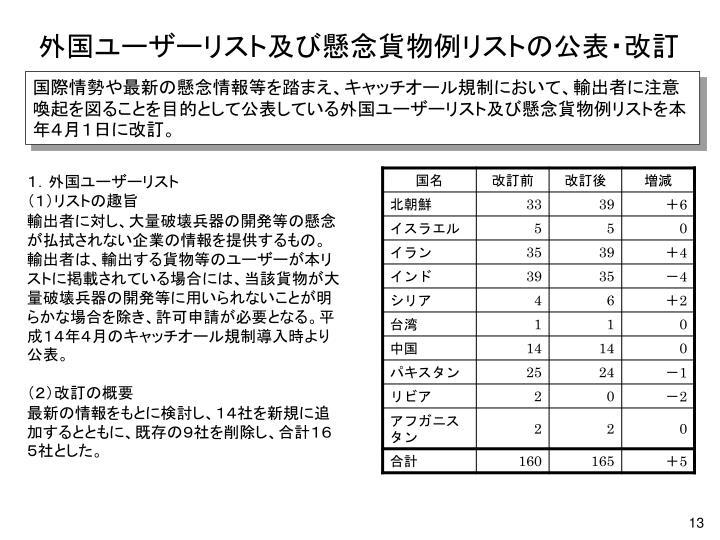 外国ユーザーリスト及び懸念貨物例リストの公表・改訂