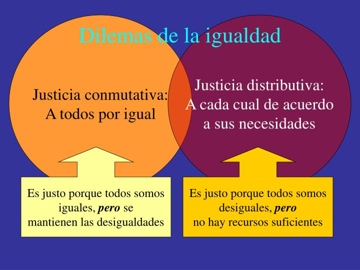 Justicia conmutativa: