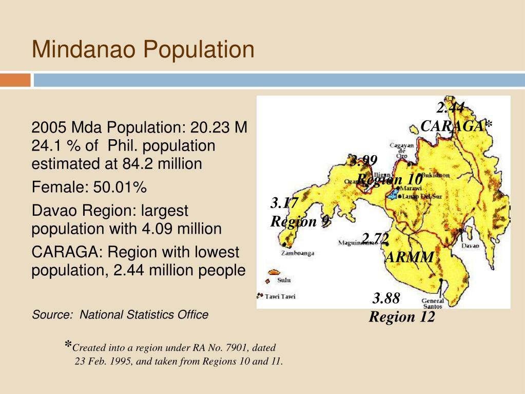 Mindanao Population