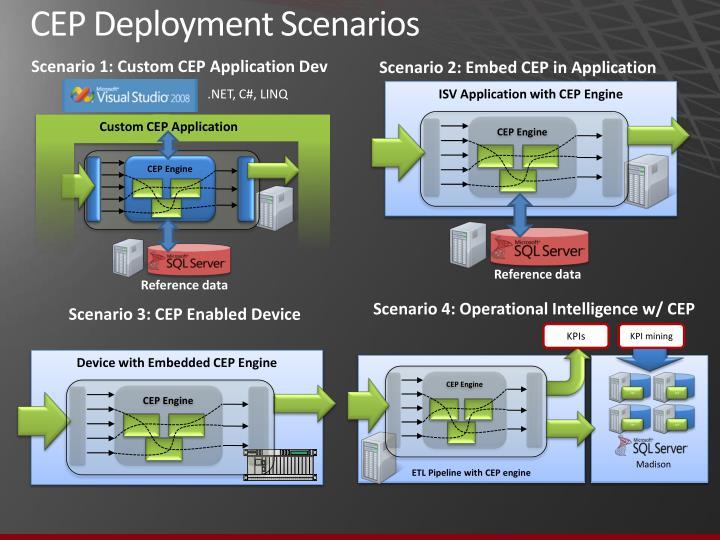 CEP Deployment Scenarios