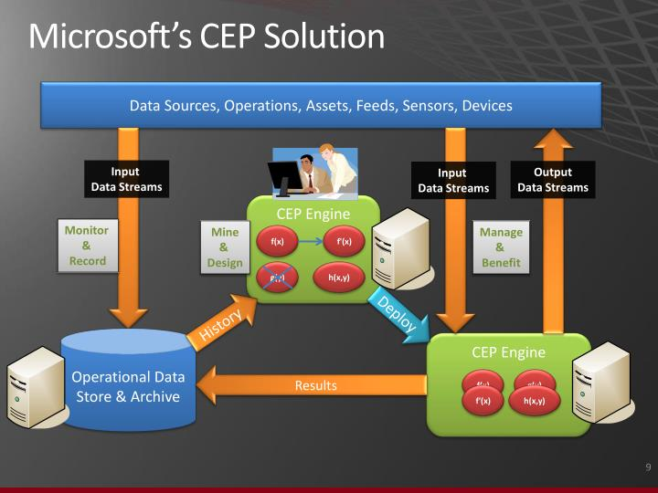 Microsoft's CEP Solution