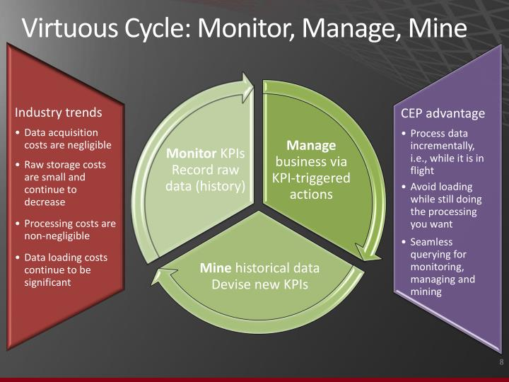 Virtuous Cycle: Monitor, Manage, Mine