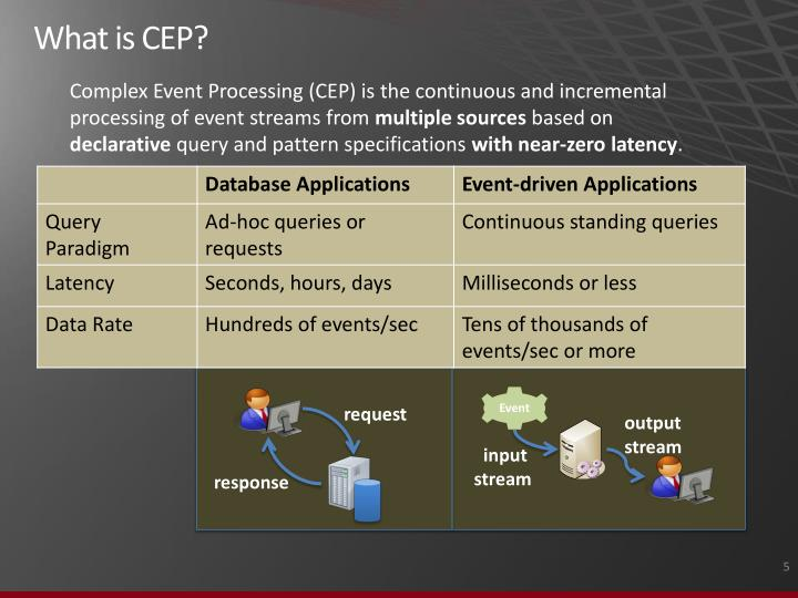 What is CEP?