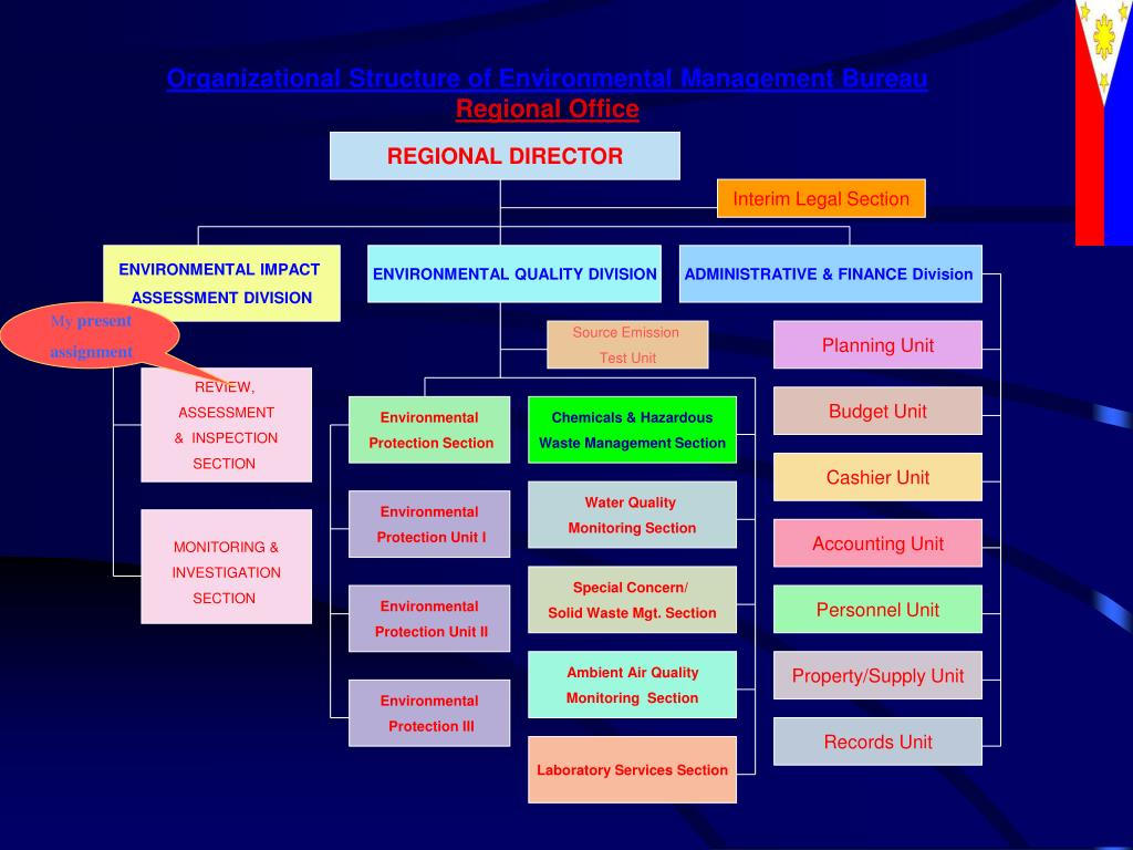 Organizational Structure of Environmental Management Bureau