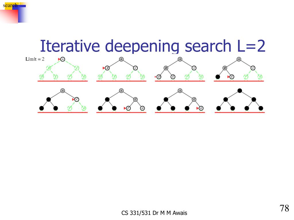 Iterative deepening search L=2