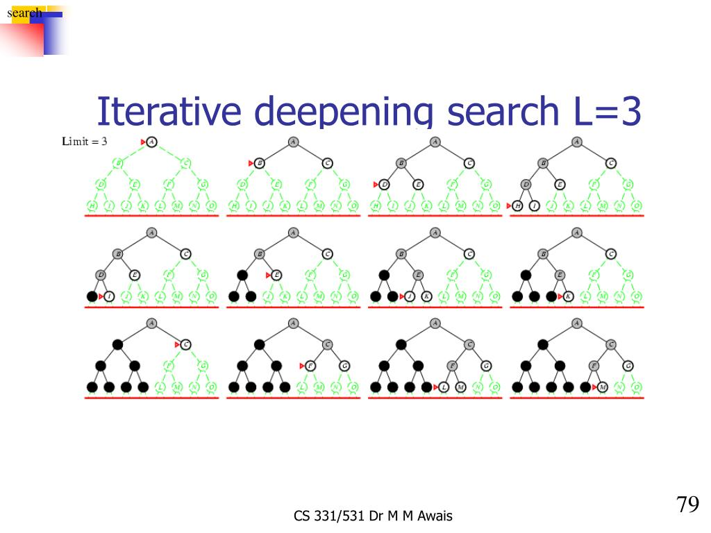 Iterative deepening search L=3
