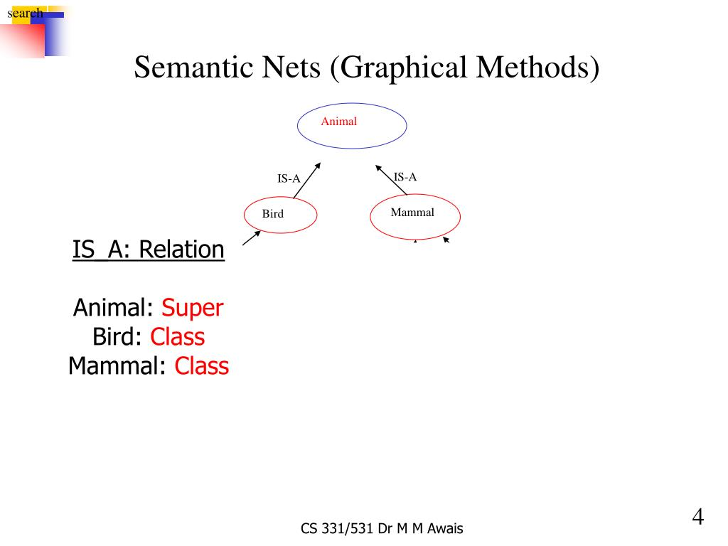 Semantic Nets (Graphical Methods)