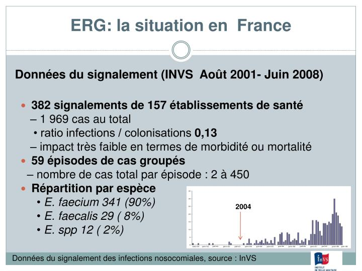 ERG: la situation en  France