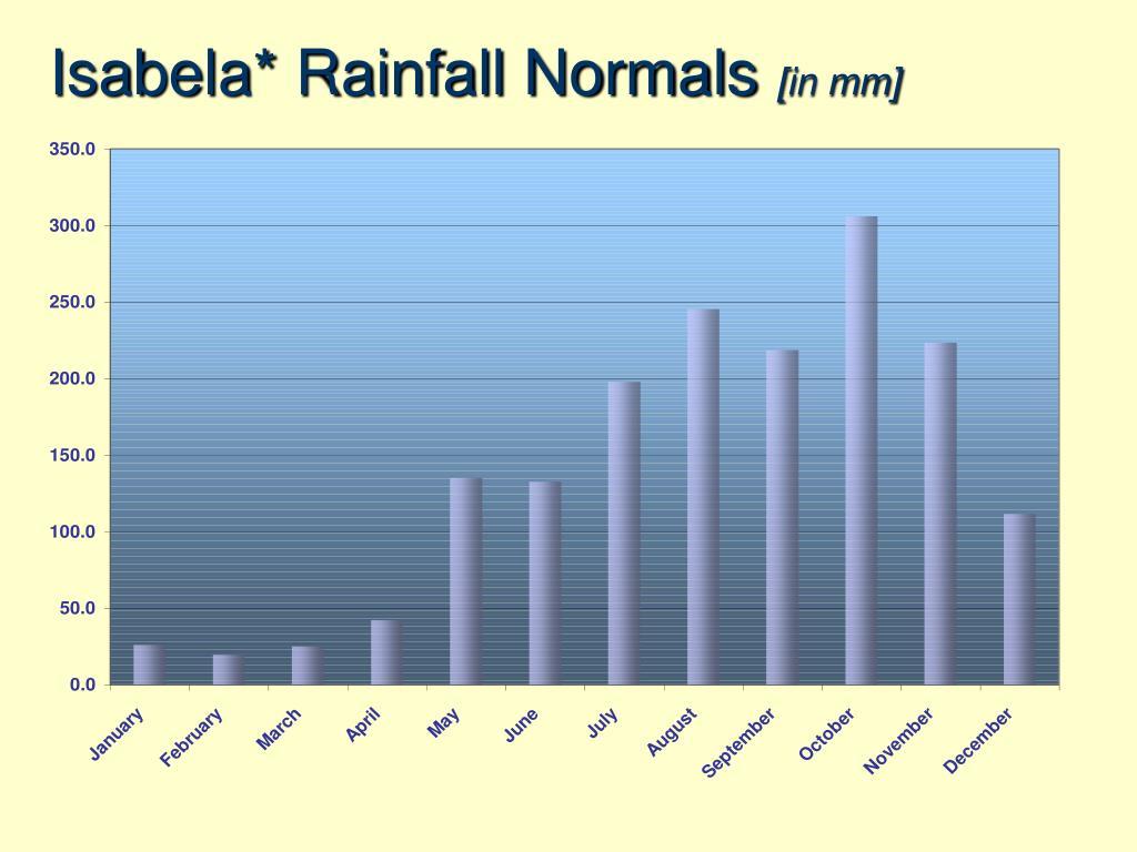Isabela* Rainfall Normals