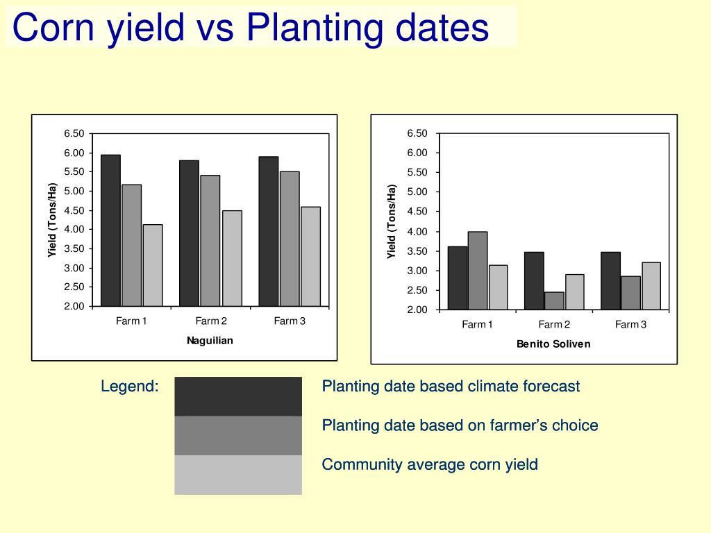 Corn yield vs Planting dates