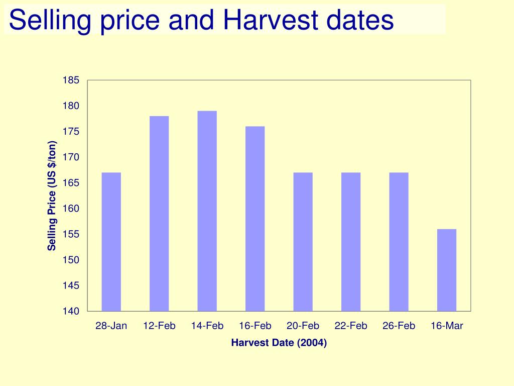 Selling price and Harvest dates