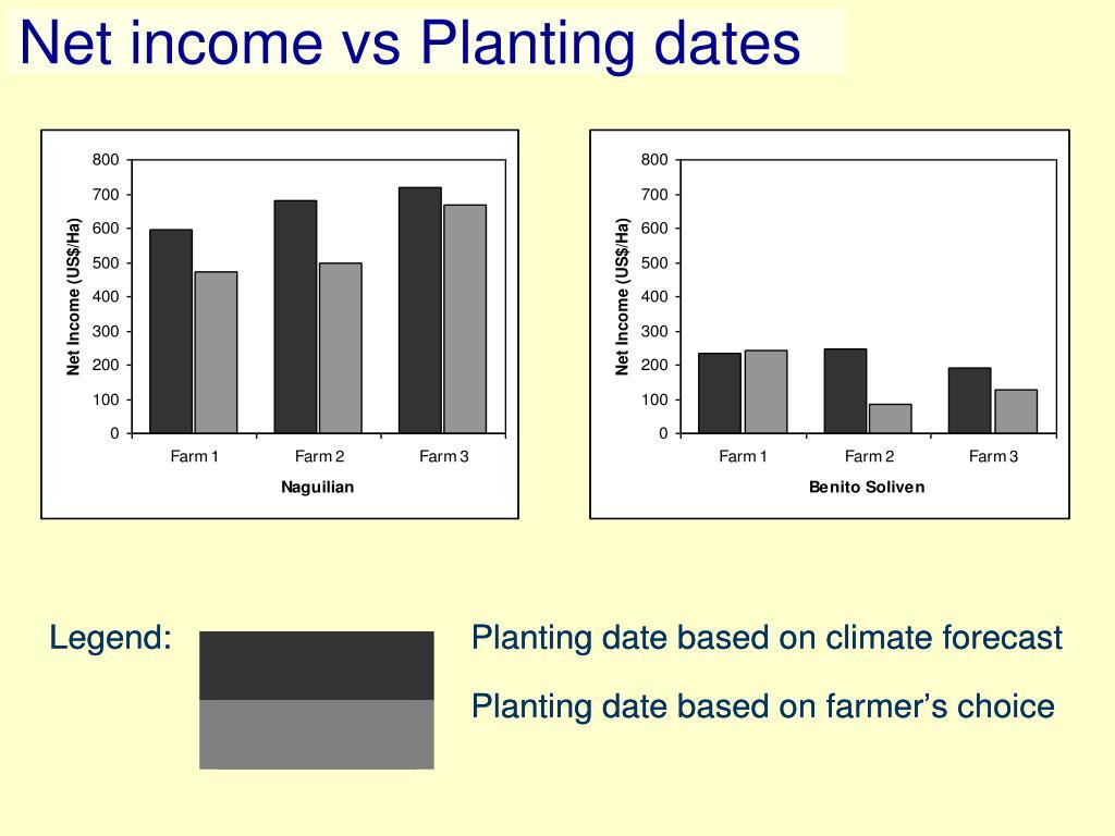 Net income vs Planting dates