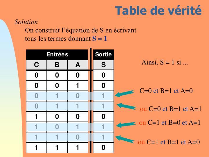 Table de vérité