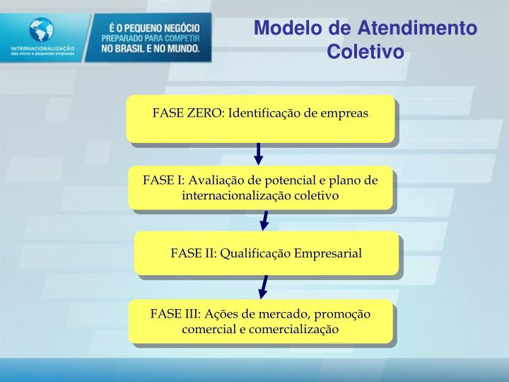 Modelo de Atendimento Coletivo