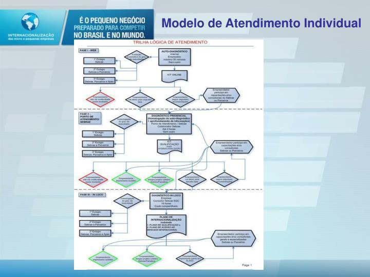 Modelo de Atendimento Individual
