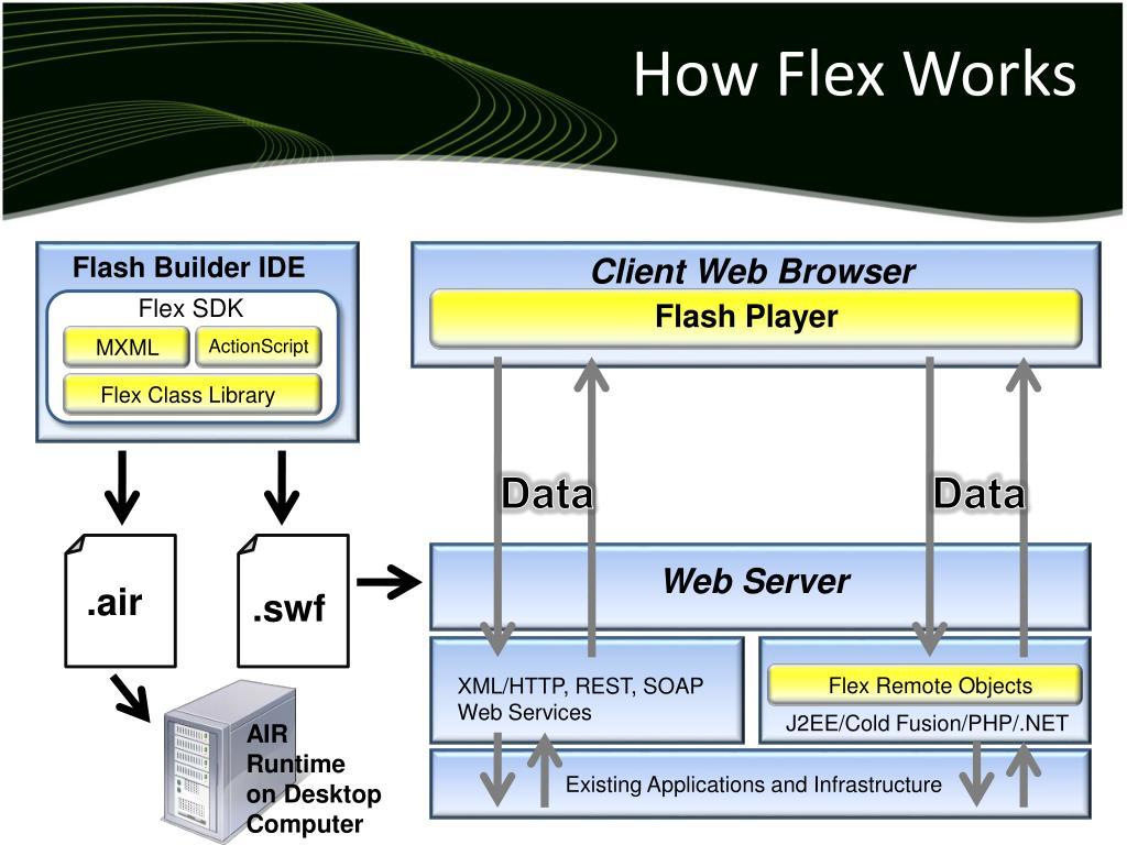 How Flex Works